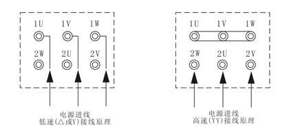 2双速风机接线线方法:本公司双速风机所酉己双速电机其定子绕组为△